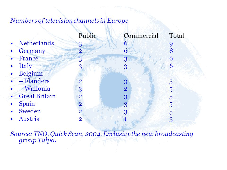 Numbers of television channels in Europe PublicCommercial Total Netherlands 3 6 9 Germany 2 6 8 France 3 3 6 Italy3 3 6 Belgium – Flanders 2 3 5 – Wal