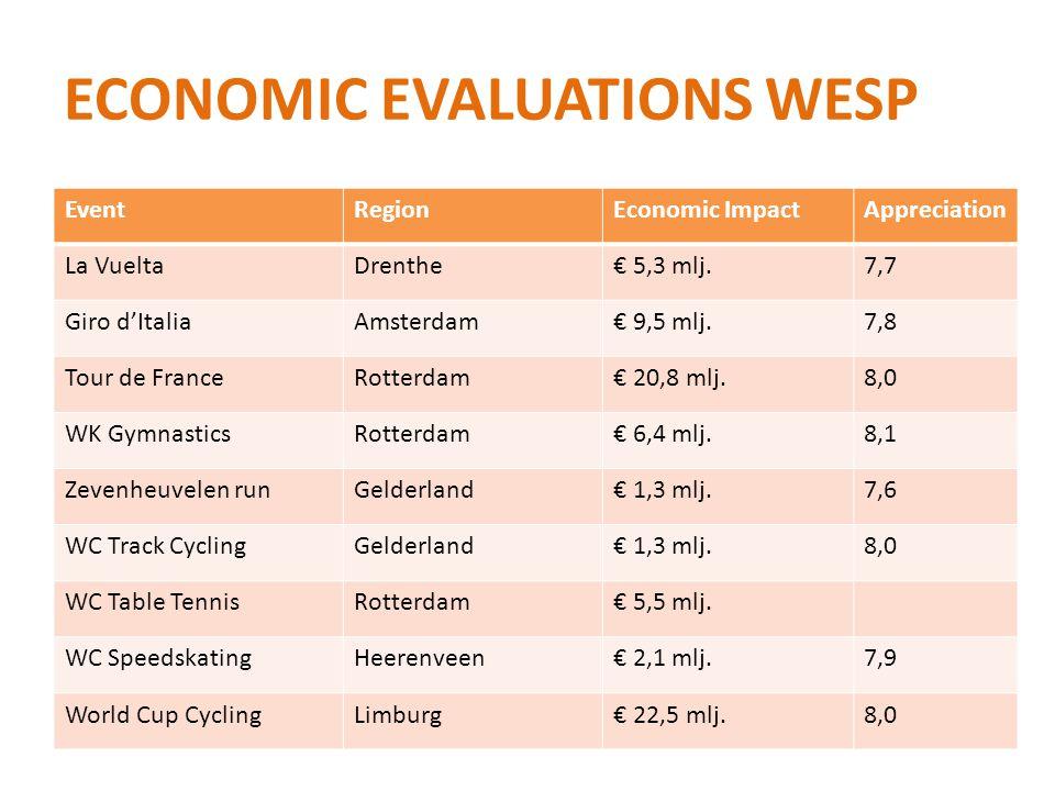ECONOMIC EVALUATIONS WESP EventRegionEconomic ImpactAppreciation La VueltaDrenthe€ 5,3 mlj.7,7 Giro d'ItaliaAmsterdam€ 9,5 mlj.7,8 Tour de FranceRotte