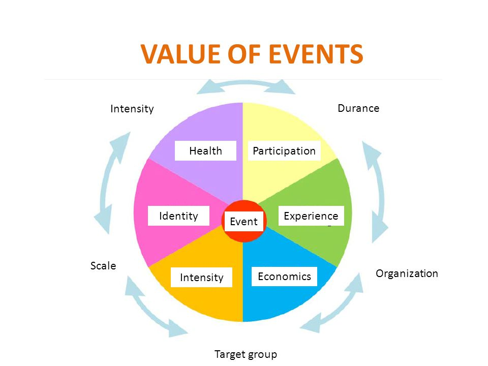 VALUE OF EVENTS Intensity Scale Organization Target group Durance HealthParticipation Experience Economics Intensity Identity Event