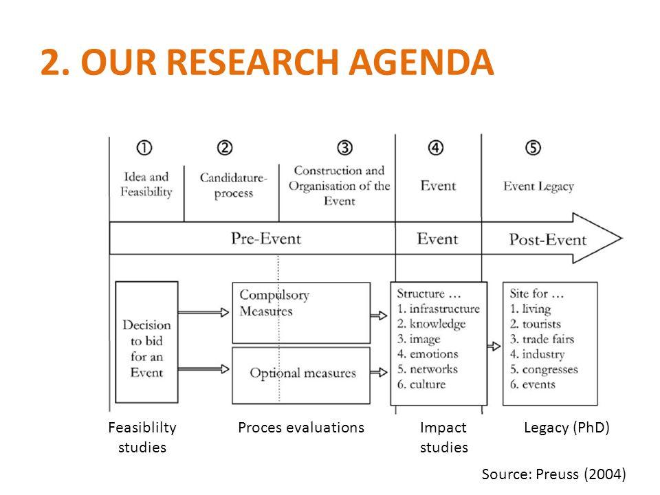 2. OUR RESEARCH AGENDA Source: Preuss (2004) Feasiblilty studies Proces evaluationsImpact studies Legacy (PhD)