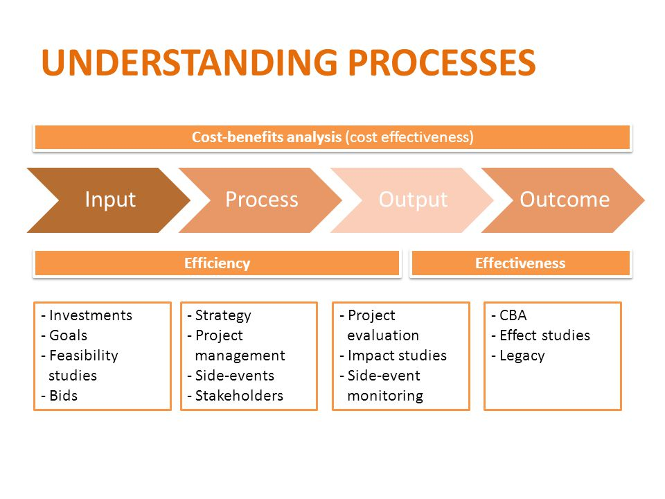 UNDERSTANDING PROCESSES InputProcessOutputOutcome Cost-benefits analysis (cost effectiveness) Efficiency Effectiveness - Investments - Goals - Feasibility studies - Bids - Strategy - Project management - Side-events - Stakeholders - Project evaluation - Impact studies - Side-event monitoring - CBA - Effect studies - Legacy