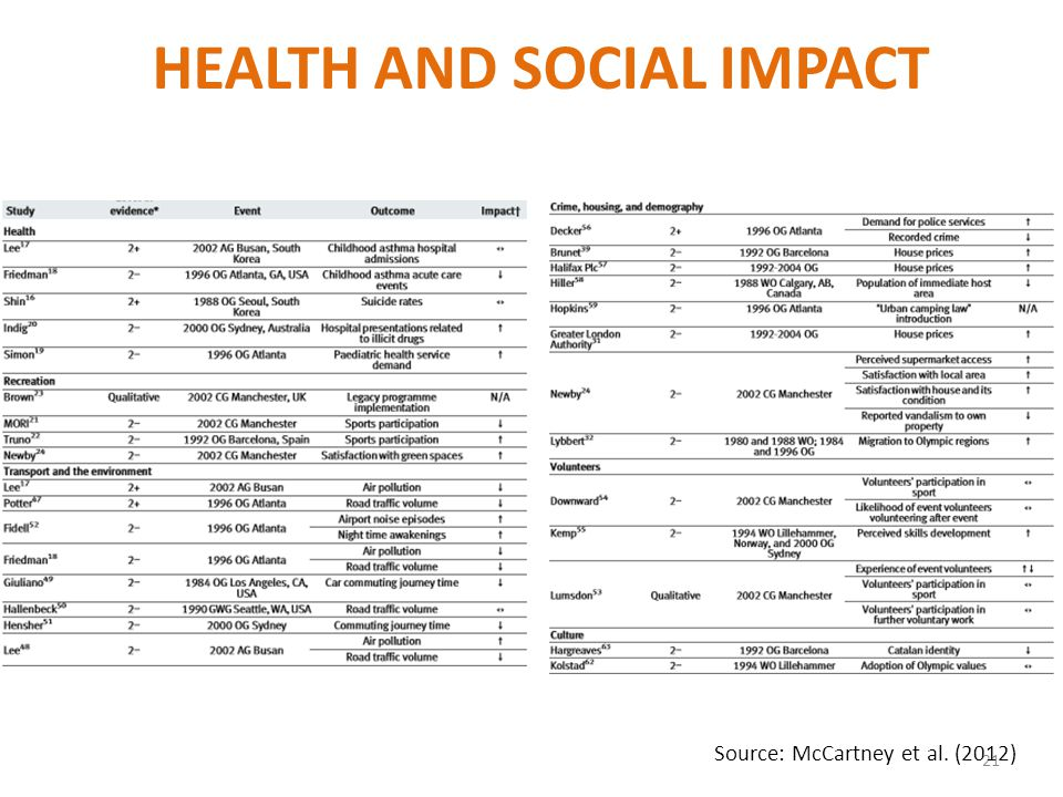 21 Source: McCartney et al. (2012) HEALTH AND SOCIAL IMPACT