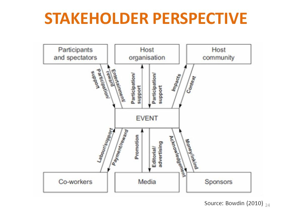 24 Source: Bowdin (2010) STAKEHOLDER PERSPECTIVE
