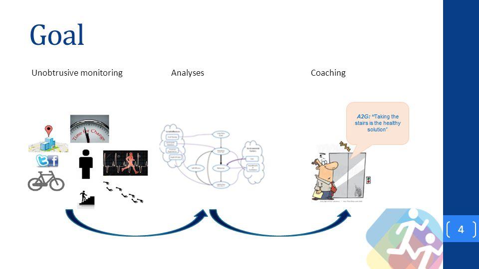 Goal 4 Unobtrusive monitoring AnalysesCoaching