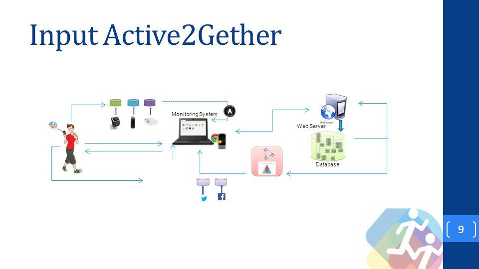 Input Active2Gether 9 Monitoring System Database Web Server Reasoning Engine