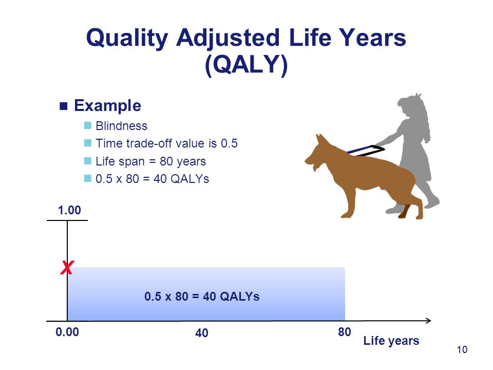 10 Example Blindness Time trade-off value is 0.5 Life span = 80 years 0.5 x 80 = 40 QALYs Quality Adjusted Life Years (QALY) 10 0.00 1.00 X Life years
