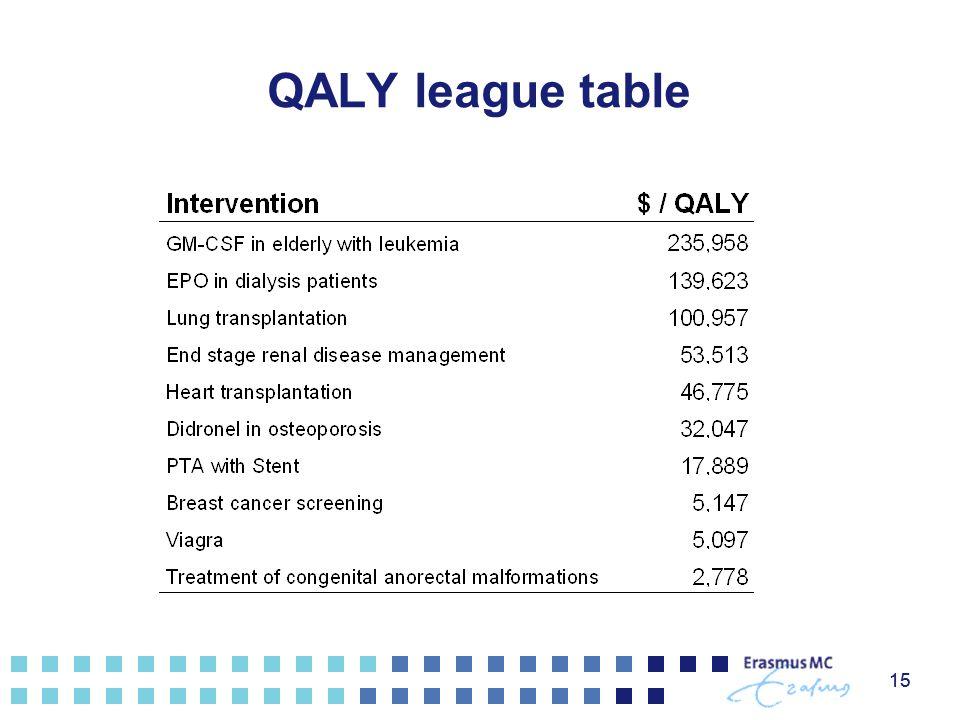 15 QALY league table 15