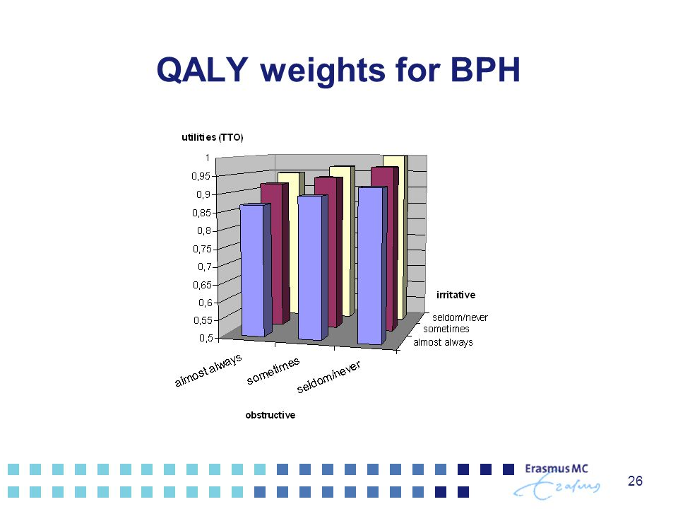 26 QALY weights for BPH