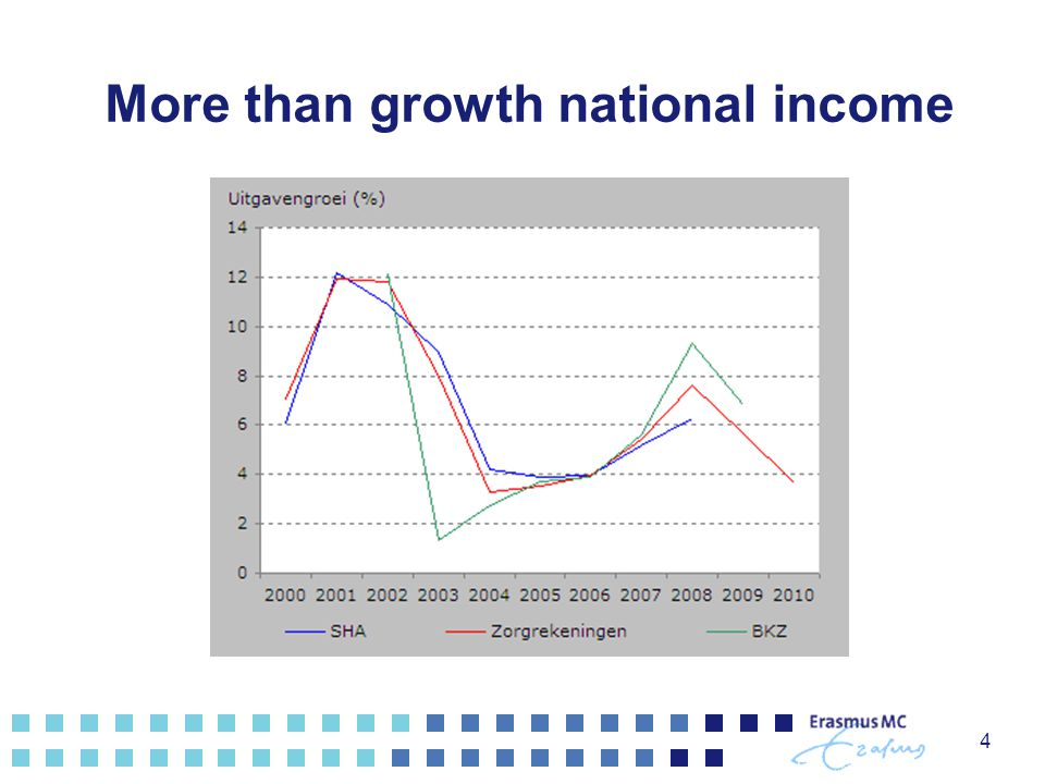 More than growth national income 4