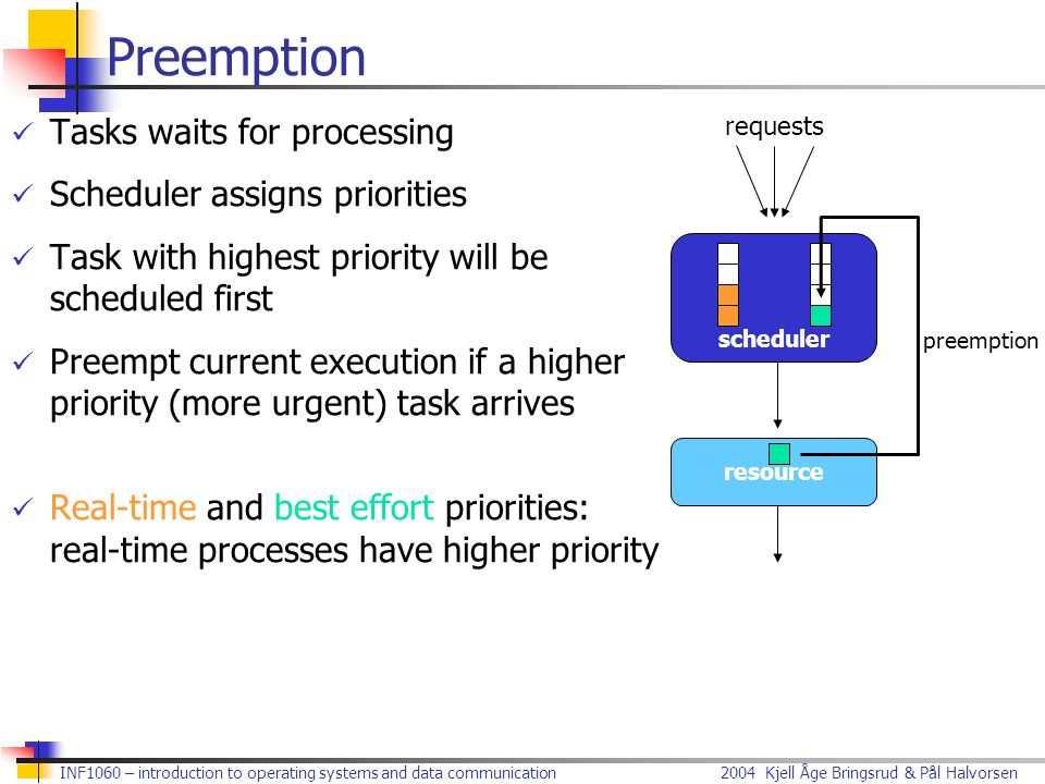 2004 Kjell Åge Bringsrud & Pål HalvorsenINF1060 – introduction to operating systems and data communication Preemption Tasks waits for processing Sched