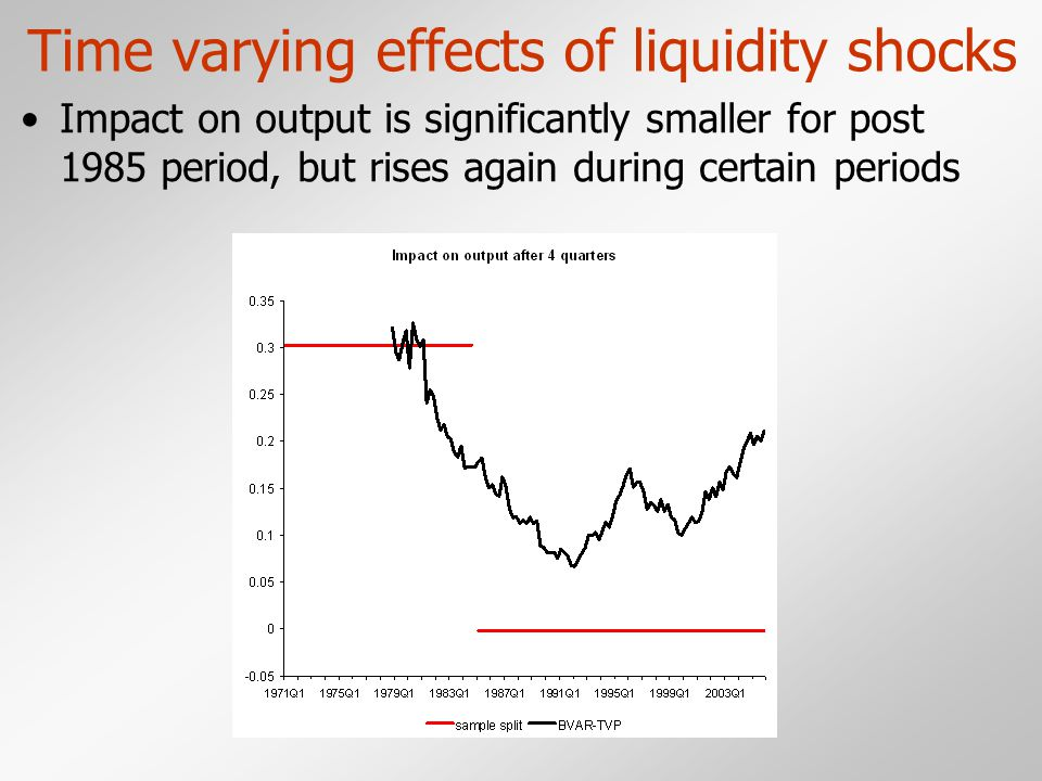 Time varying effects of liquidity shocks Impact on output is significantly smaller for post 1985 period, but rises again during certain periods