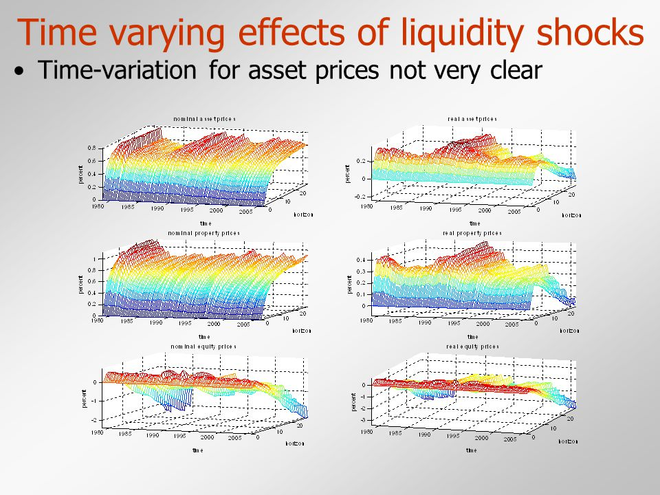 Time varying effects of liquidity shocks Time-variation for asset prices not very clear