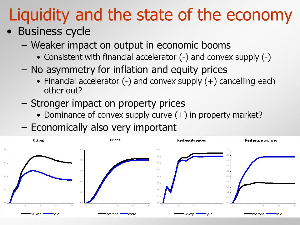 Liquidity and the state of the economy Business cycle –Weaker impact on output in economic booms Consistent with financial accelerator (-) and convex supply (-) –No asymmetry for inflation and equity prices Financial accelerator (-) and convex supply (+) cancelling each other out.