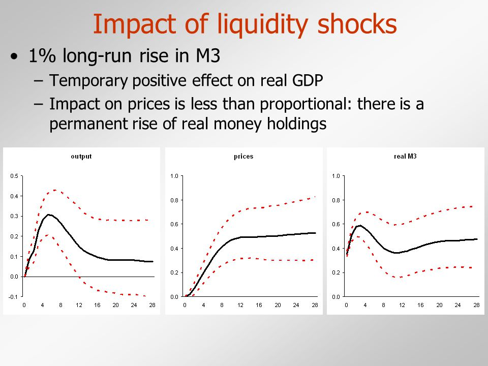 Impact of liquidity shocks 1% long-run rise in M3 –Temporary positive effect on real GDP –Impact on prices is less than proportional: there is a permanent rise of real money holdings