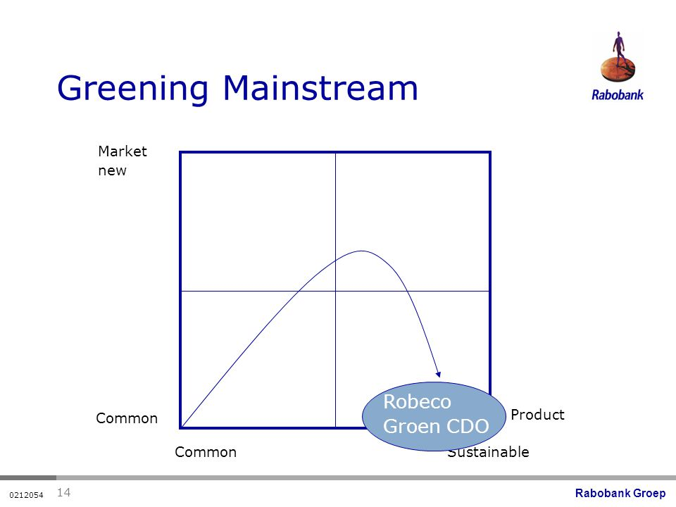 Rabobank Groep Greening Mainstream Market new Common Sustainable Product Robeco Groen CDO