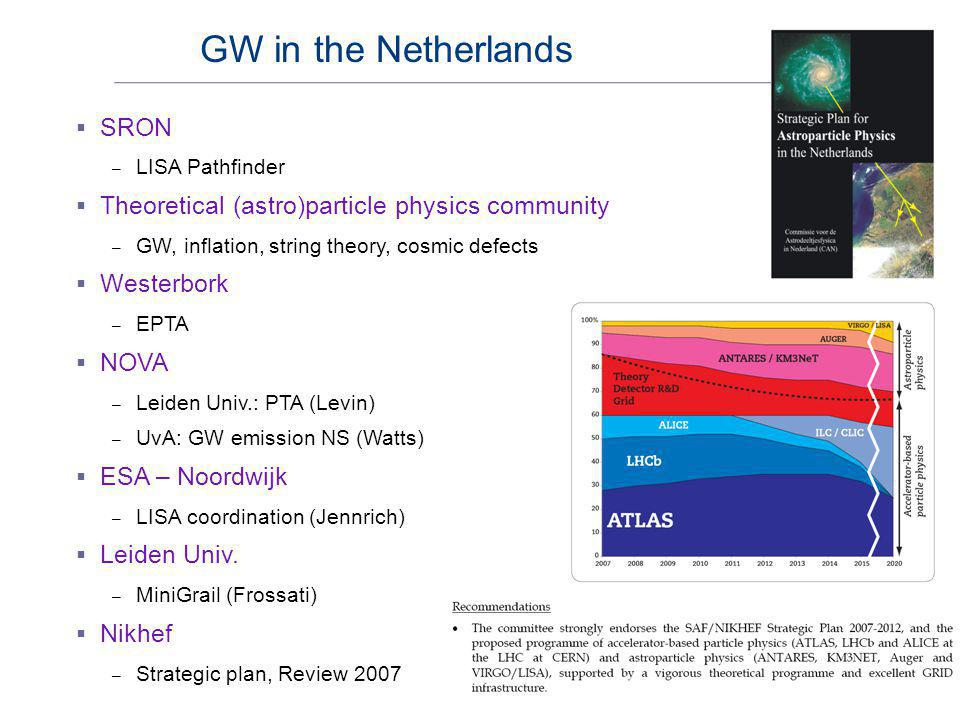  SRON – LISA Pathfinder  Theoretical (astro)particle physics community – GW, inflation, string theory, cosmic defects  Westerbork – EPTA  NOVA – L