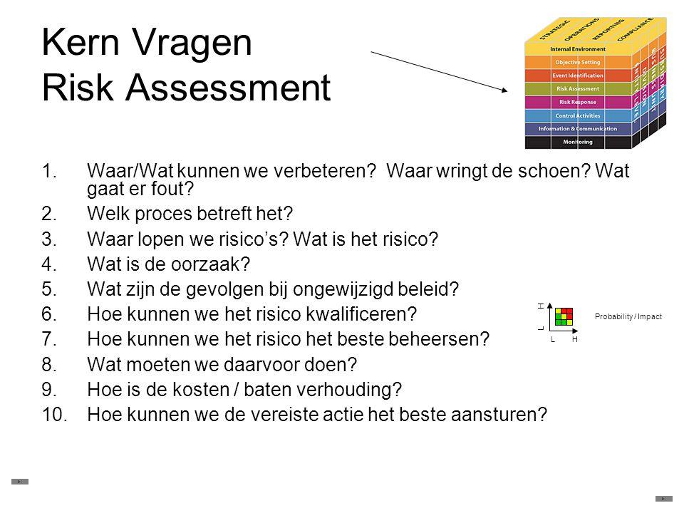 Kern Vragen Risk Assessment 1.Waar/Wat kunnen we verbeteren? Waar wringt de schoen? Wat gaat er fout? 2.Welk proces betreft het? 3.Waar lopen we risic