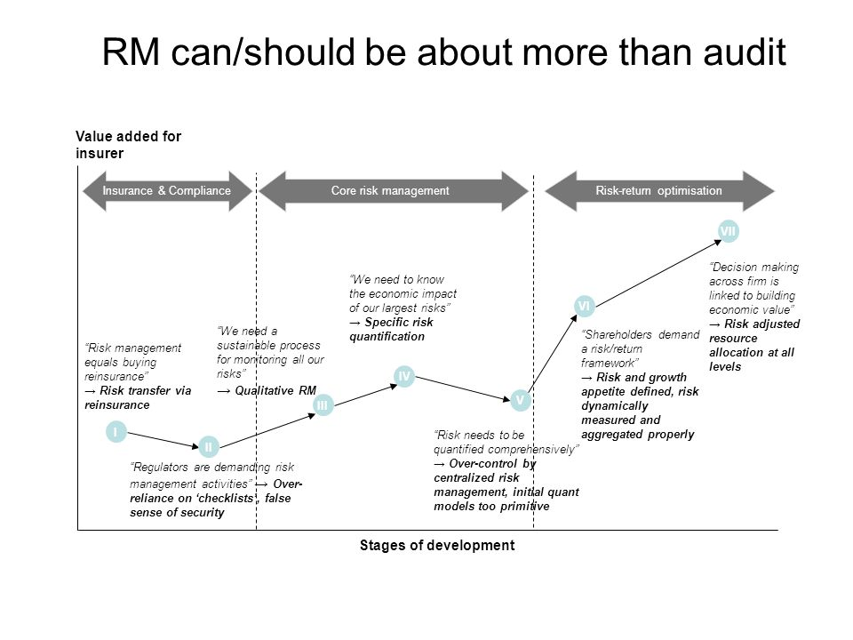 """RM can/should be about more than audit """"Risk management equals buying reinsurance"""" → Risk transfer via reinsurance """"Decision making across firm is lin"""