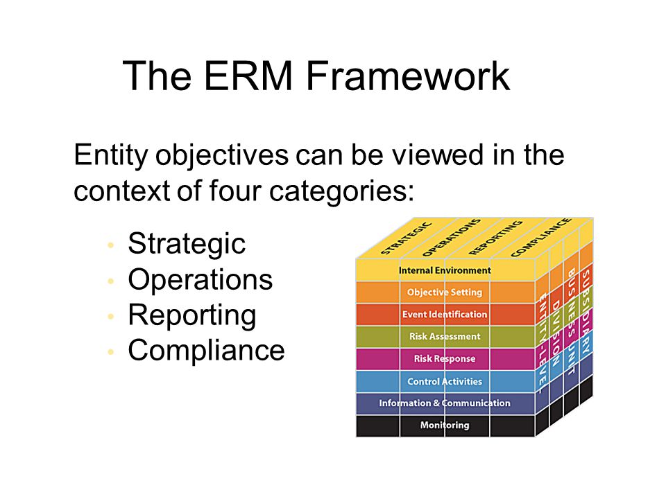 The ERM Framework Entity objectives can be viewed in the context of four categories: Strategic Operations Reporting Compliance