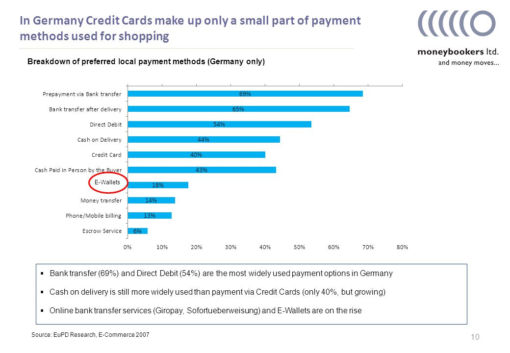 In Germany Credit Cards make up only a small part of payment methods used for shopping 10  Bank transfer (69%) and Direct Debit (54%) are the most widely used payment options in Germany  Cash on delivery is still more widely used than payment via Credit Cards (only 40%, but growing)  Online bank transfer services (Giropay, Sofortueberweisung) and E-Wallets are on the rise Source: EuPD Research, E-Commerce 2007 Breakdown of preferred local payment methods (Germany only)