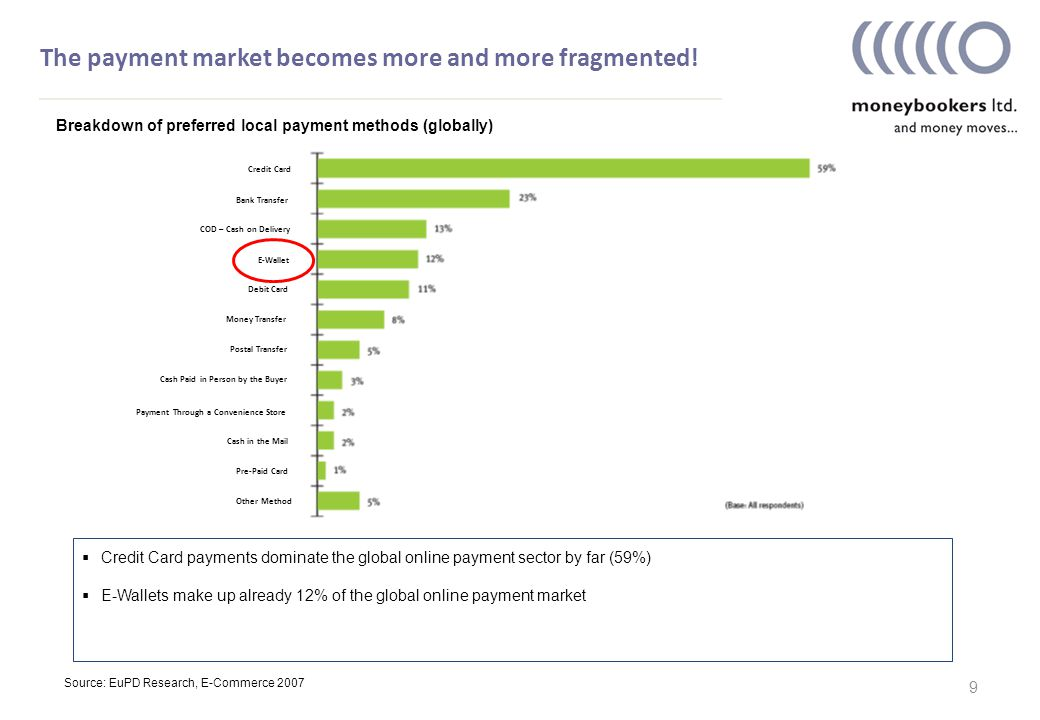 The payment market becomes more and more fragmented.