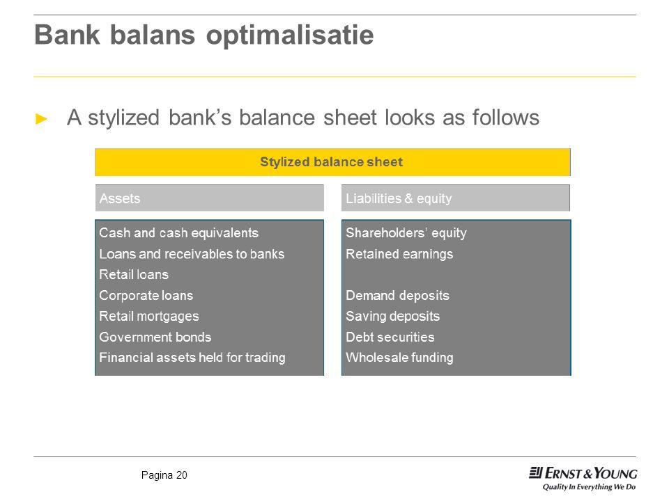 Pagina 20 Bank balans optimalisatie ► A stylized bank's balance sheet looks as follows