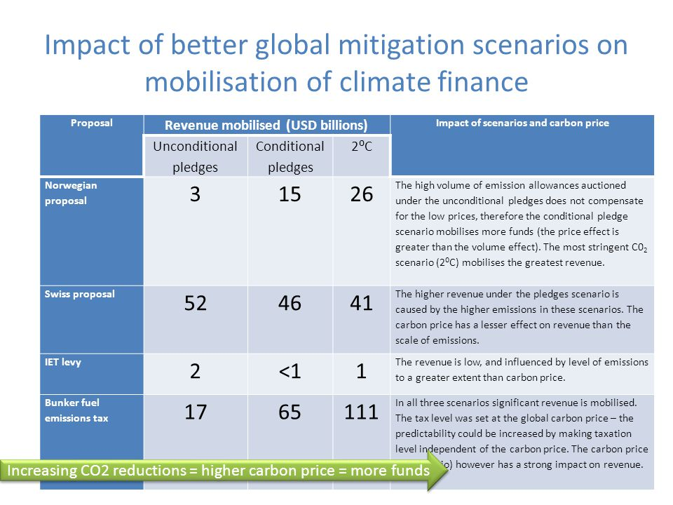 Impact of better global mitigation scenarios on mobilisation of climate finance Proposal Revenue mobilised (USD billions) Impact of scenarios and carbon price Unconditional pledges Conditional pledges 2⁰C Norwegian proposal The high volume of emission allowances auctioned under the unconditional pledges does not compensate for the low prices, therefore the conditional pledge scenario mobilises more funds (the price effect is greater than the volume effect).