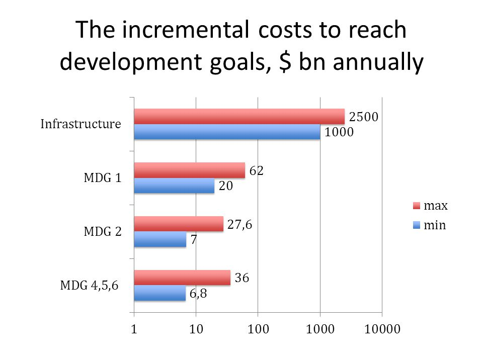 The incremental costs to reach development goals, $ bn annually