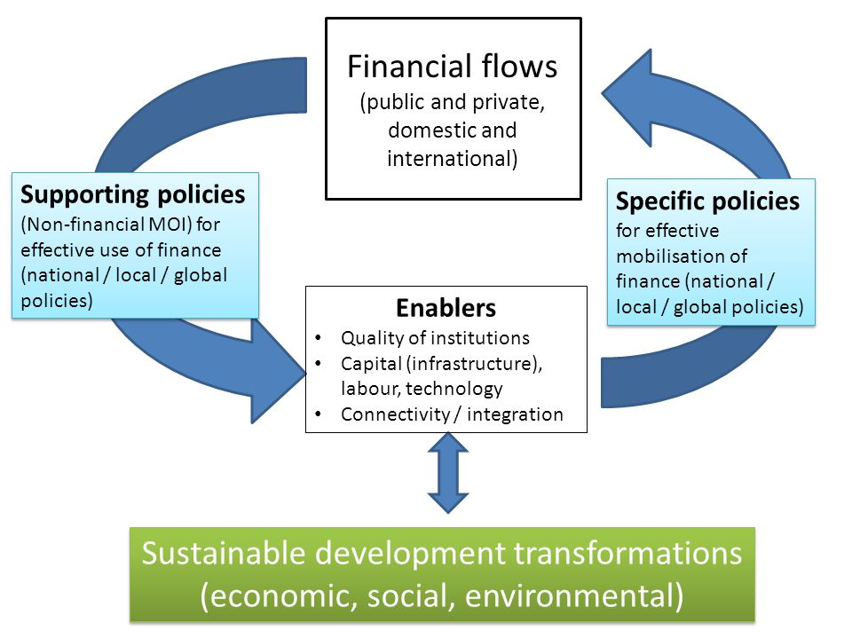 Estimating sustainable energy finance needs Difference in low carbon energy needs owing to different demand scenarios