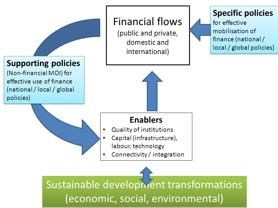 Specific policies for effective mobilisation of finance (national / local / global policies) Supporting policies (Non-financial MOI) for effective use of finance (national / local / global policies) Sustainable development transformations (economic, social, environmental) Sustainable development transformations (economic, social, environmental) Financial flows (public and private, domestic and international) Enablers Quality of institutions Capital (infrastructure), labour, technology Connectivity / integration