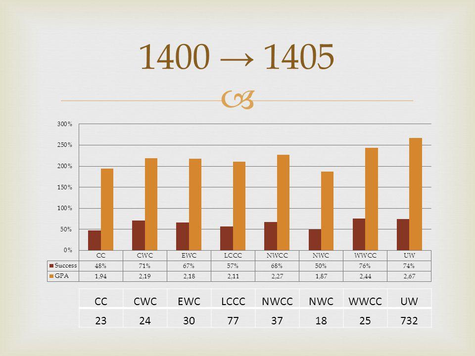  1400 → 1405 CCCWCEWCLCCCNWCCNWCWWCCUW 23243077371825732