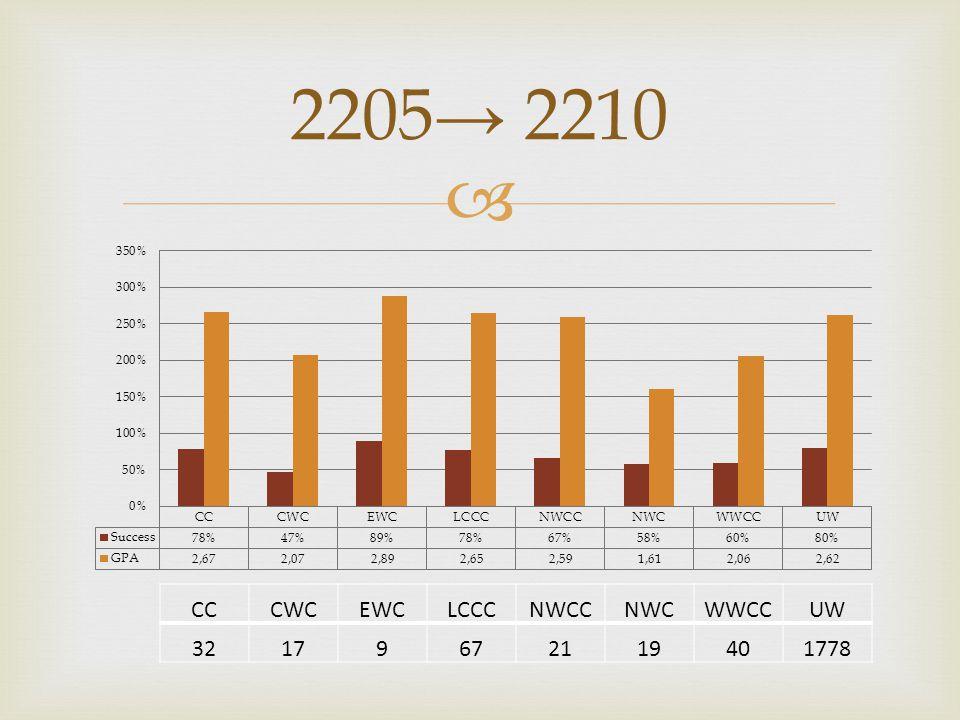  2205→ 2210 CCCWCEWCLCCCNWCCNWCWWCCUW 32179672119401778