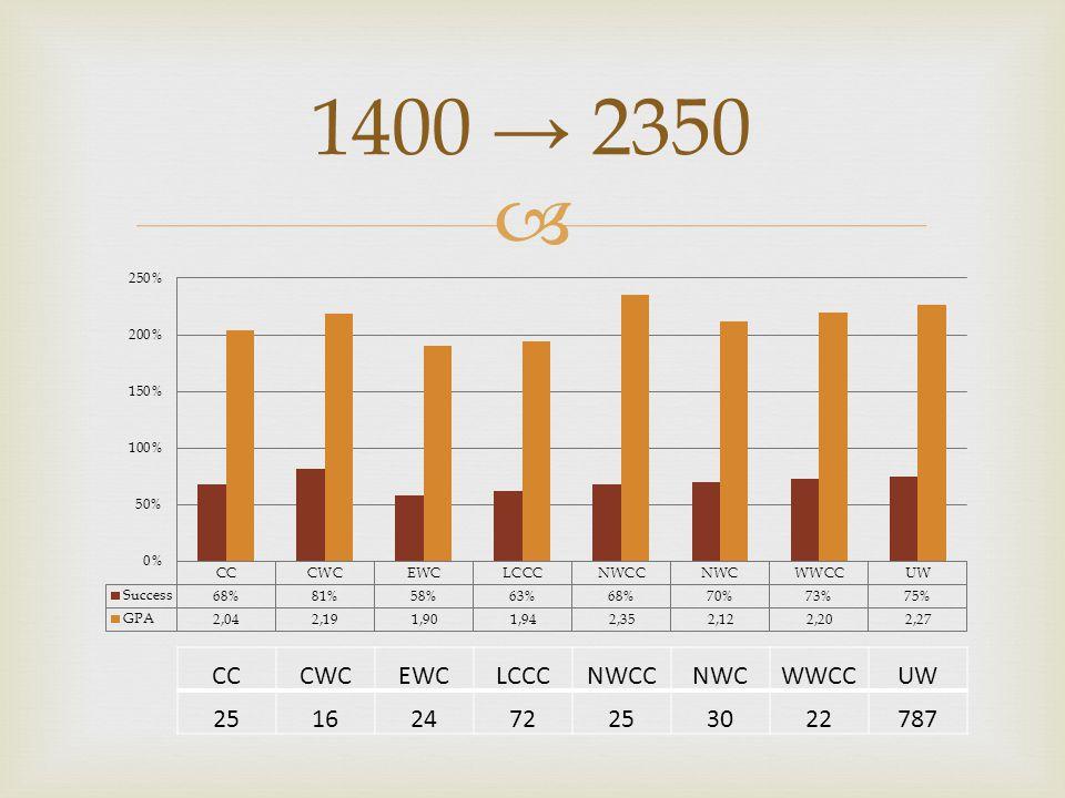  1400 → 2350 CCCWCEWCLCCCNWCCNWCWWCCUW 25162472253022787