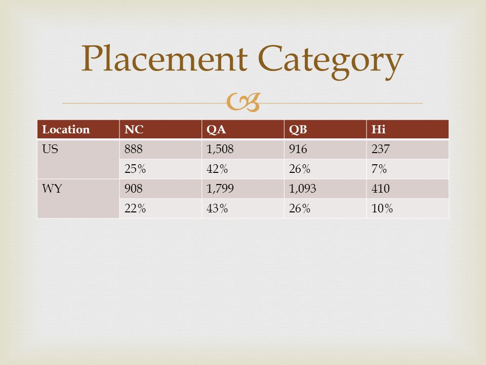  LocationNCQAQBHi US8881,508916237 25%42%26%7% WY9081,7991,093410 22%43%26%10% Placement Category