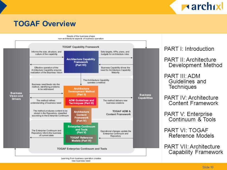 TOGAF Overview Slide 10 PART I: Introduction PART II: Architecture Development Method PART III: ADM Guidelines and Techniques PART IV: Architecture Co