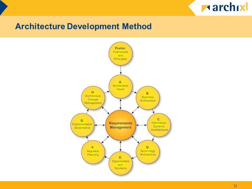 Architecture Development Method 12