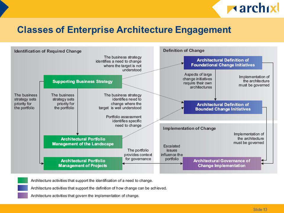 Classes of Enterprise Architecture Engagement Slide 13