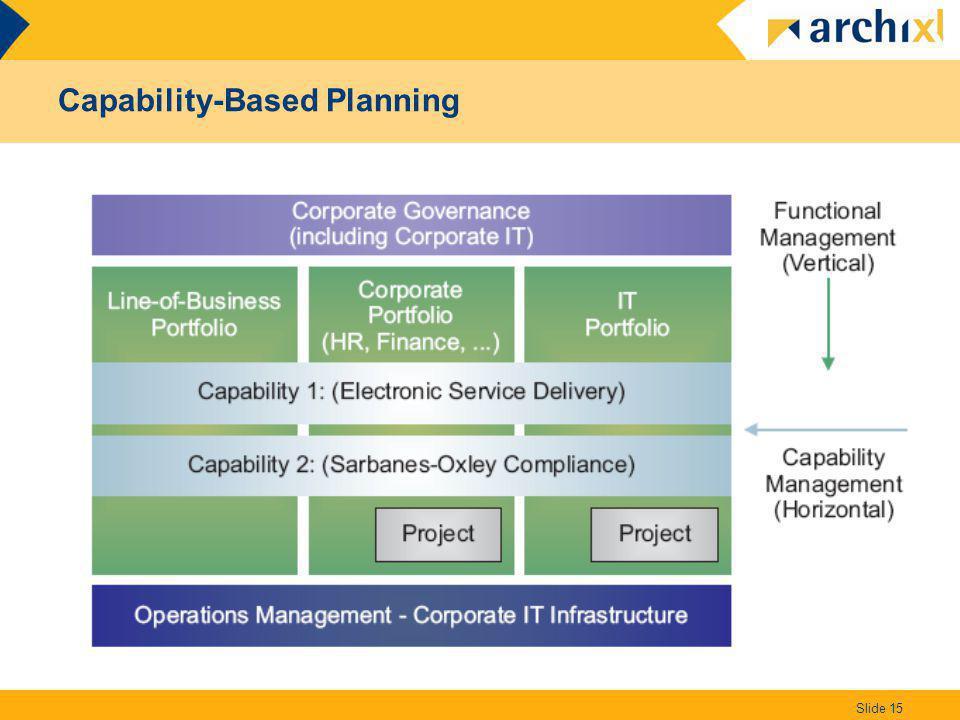 Capability-Based Planning Slide 15