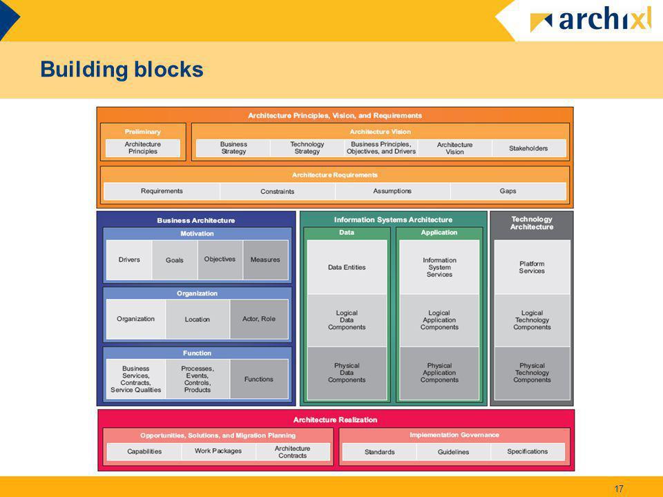 Building blocks 17