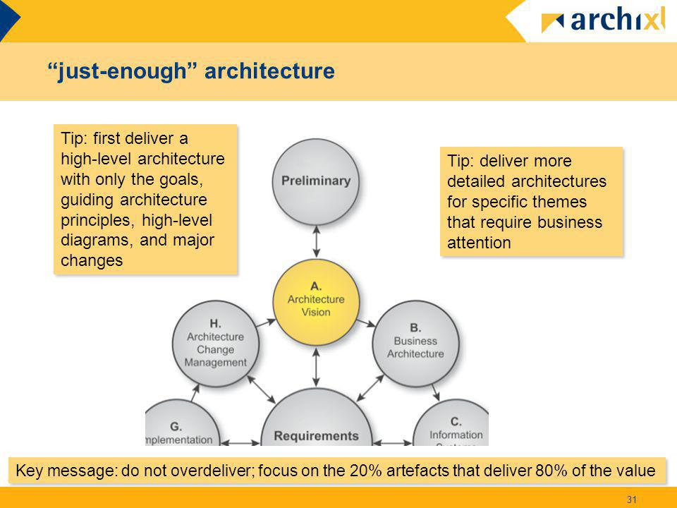 """""""just-enough"""" architecture 31 Key message: do not overdeliver; focus on the 20% artefacts that deliver 80% of the value Tip: first deliver a high-leve"""