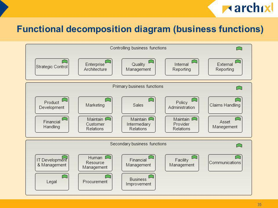 Functional decomposition diagram (business functions) 35