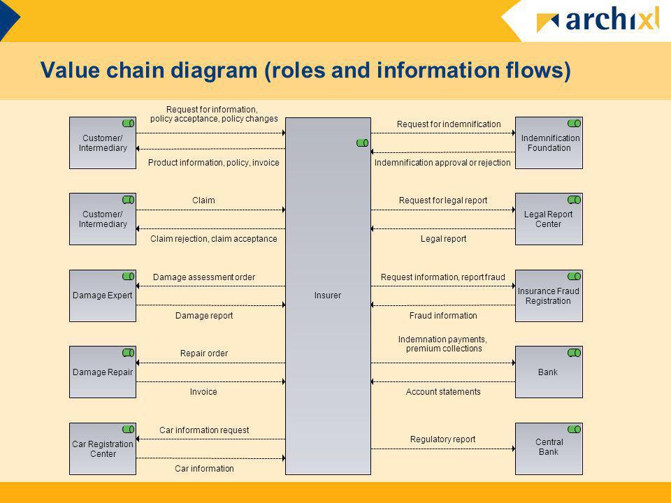 Value chain diagram (roles and information flows) Insurer Customer/ Intermediary Customer/ Intermediary Damage Expert Damage Repair Car Registration C