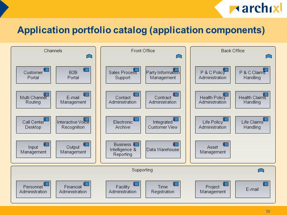 Application portfolio catalog (application components) 39 Project Management Time Registration Data Warehouse B2B Portal Multi Channel Routing E-mail