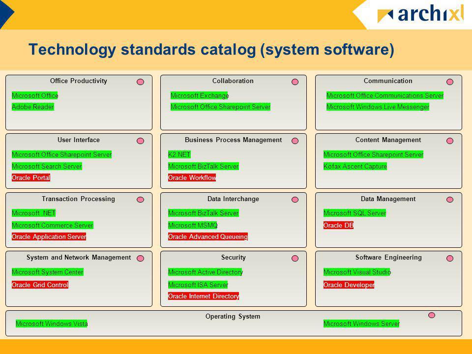 Communication Operating System CollaborationOffice Productivity Business Process ManagementContent Management Data Interchange User Interface Transact