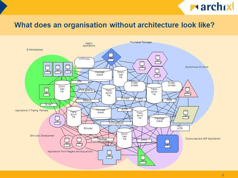 Architecture fundamentals Slide 7