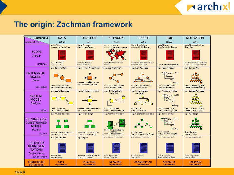 Slide 8 The origin: Zachman framework