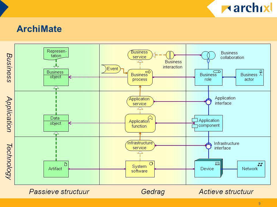 TOGAF Overview Slide 10 PART I: Introduction PART II: Architecture Development Method PART III: ADM Guidelines and Techniques PART IV: Architecture Content Framework PART V: Enterprise Continuum & Tools PART VI: TOGAF Reference Models PART VII: Architecture Capability Framework