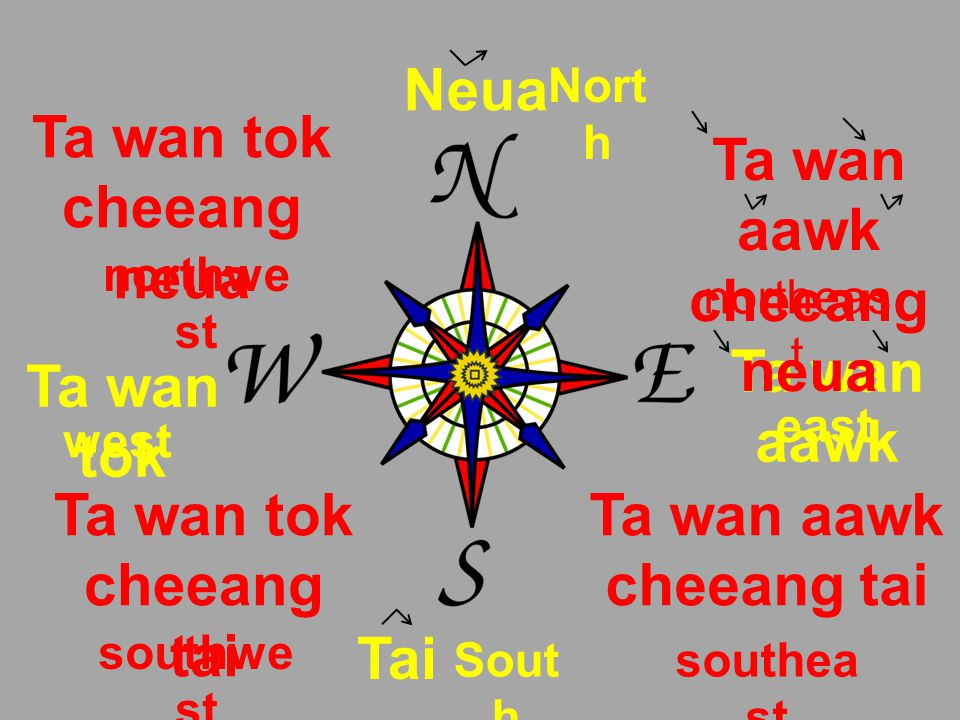 Neua Nort h Tai Sout h Ta wan aawk east Ta wan tok west Ta wan aawk cheeang neua northeas t Ta wan aawk cheeang tai southea st Ta wan tok cheeang neua northwe st Ta wan tok cheeang tai southwe st