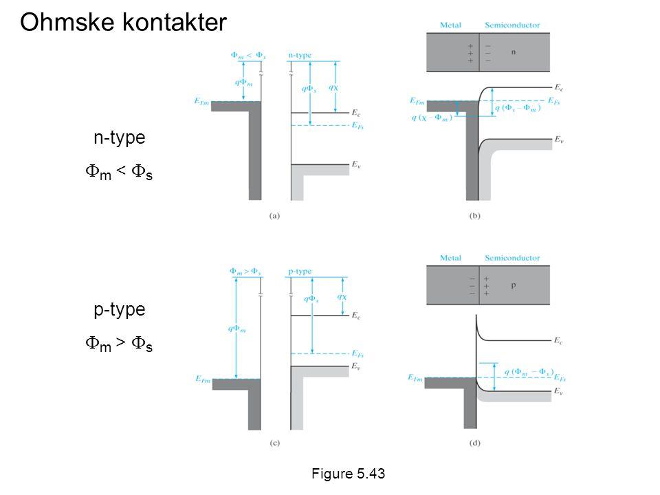 Ohmske kontakter n-type  m <  s p-type  m >  s Figure 5.43