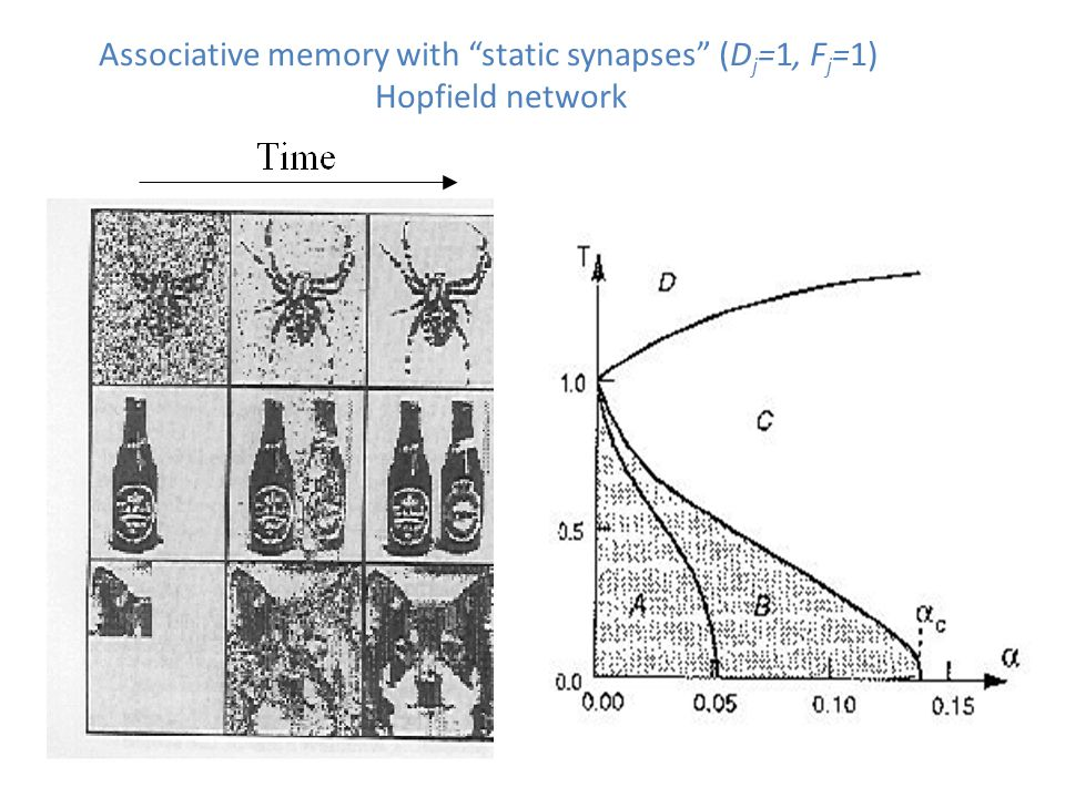 "Associative memory with ""static synapses"" (D j =1, F j =1) Hopfield network"